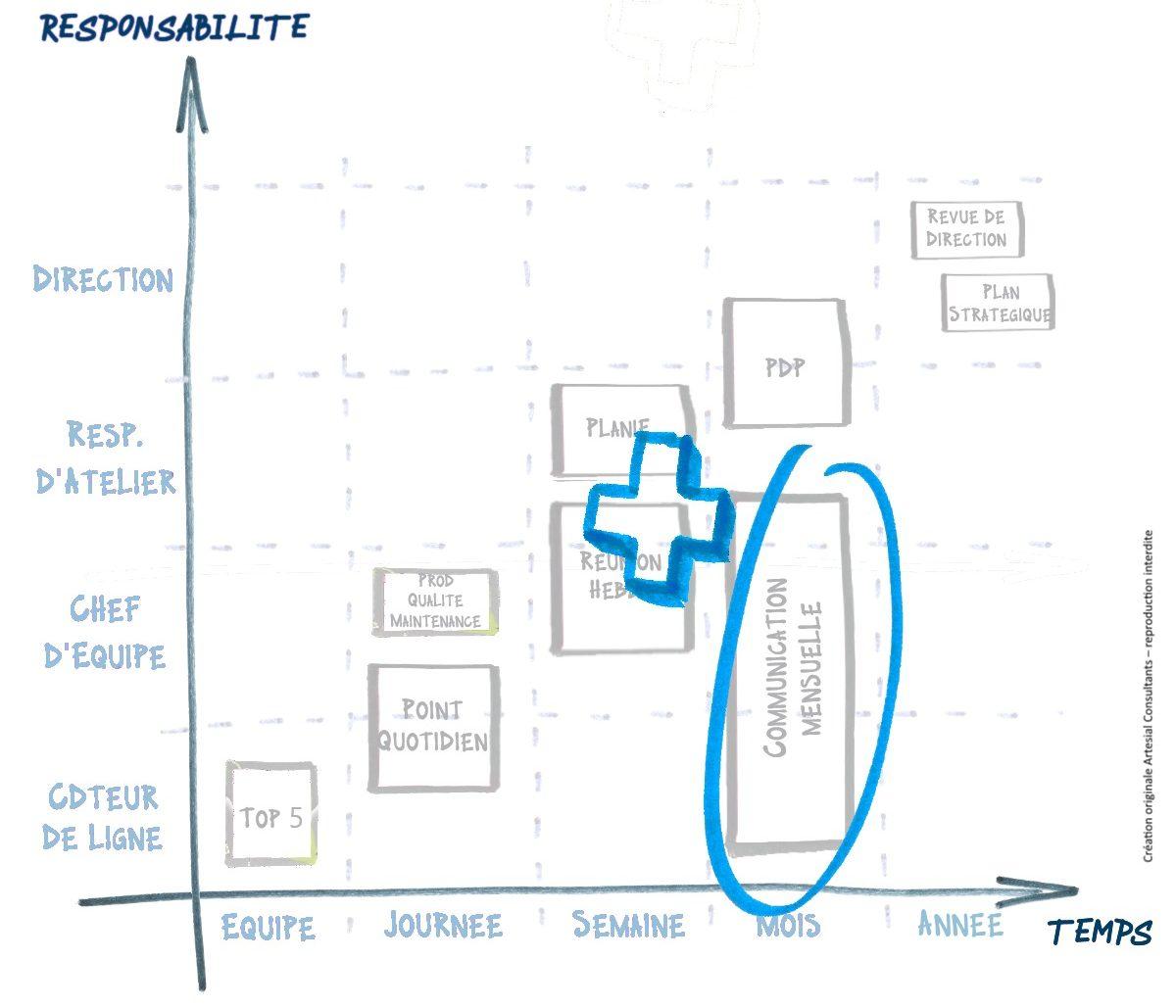 Cartographie des rituels - renforcer les rituels de communication