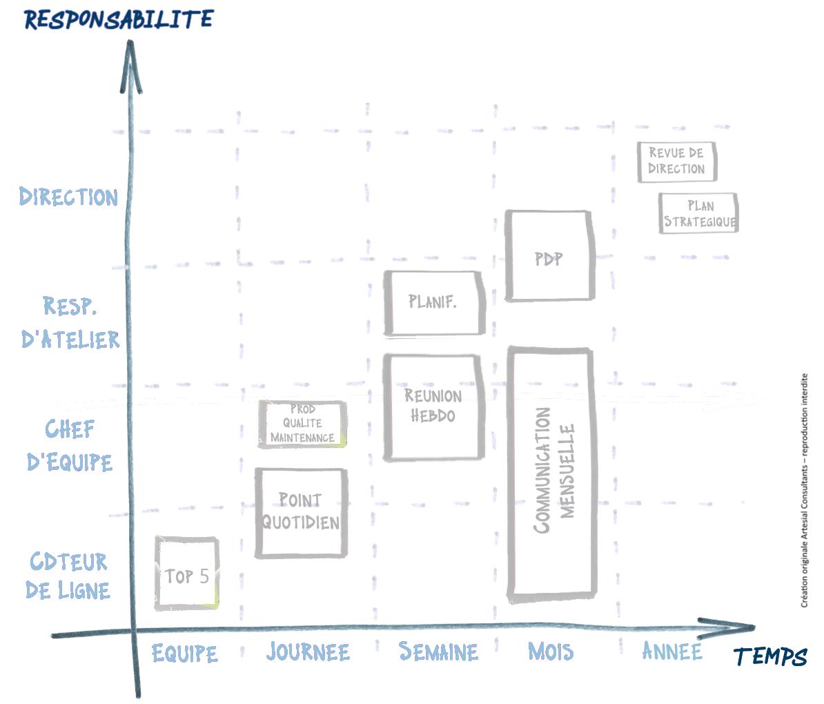 Cartographie des rituels de Management
