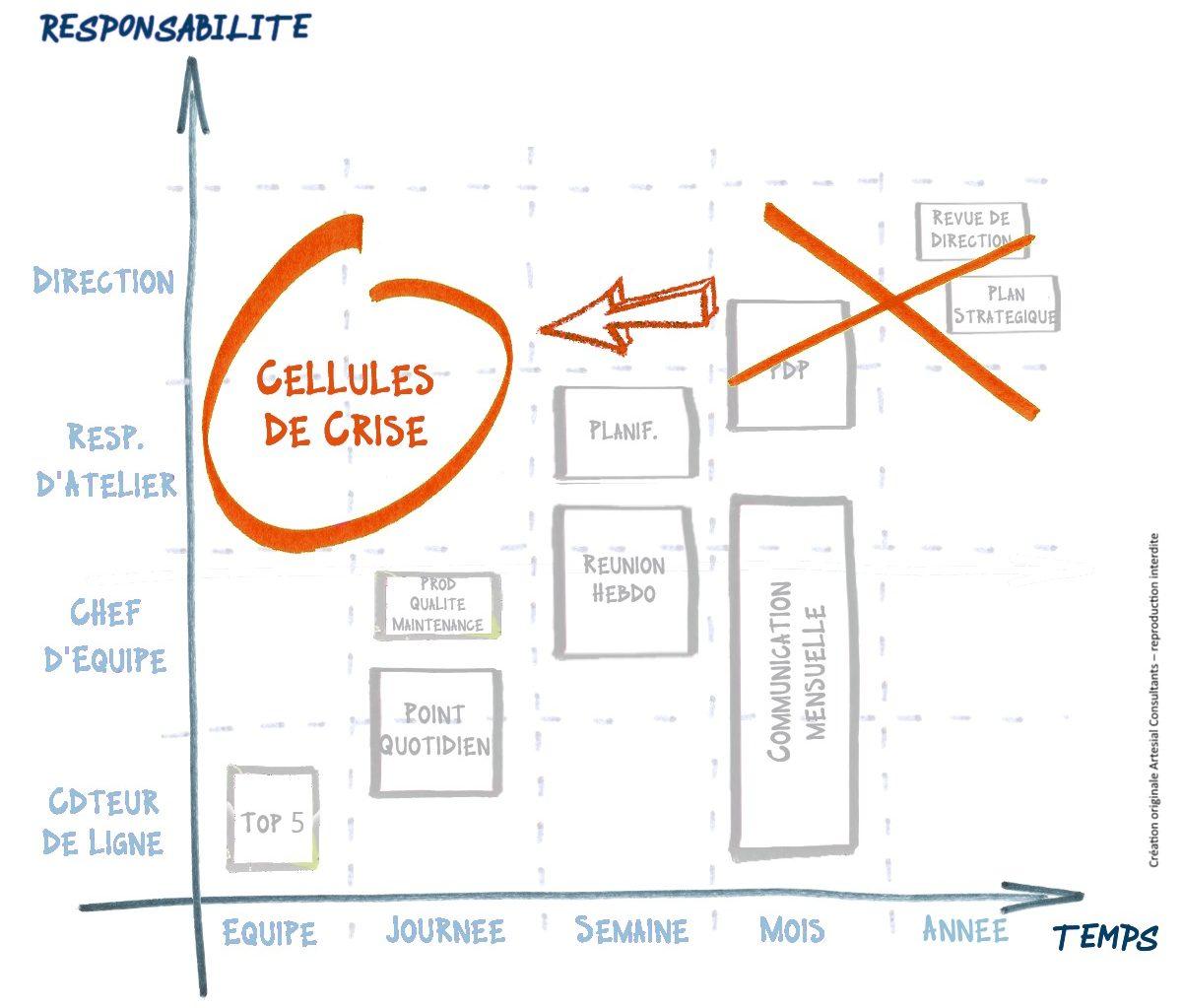 Cartographie des rituels - passage en cellule de crise