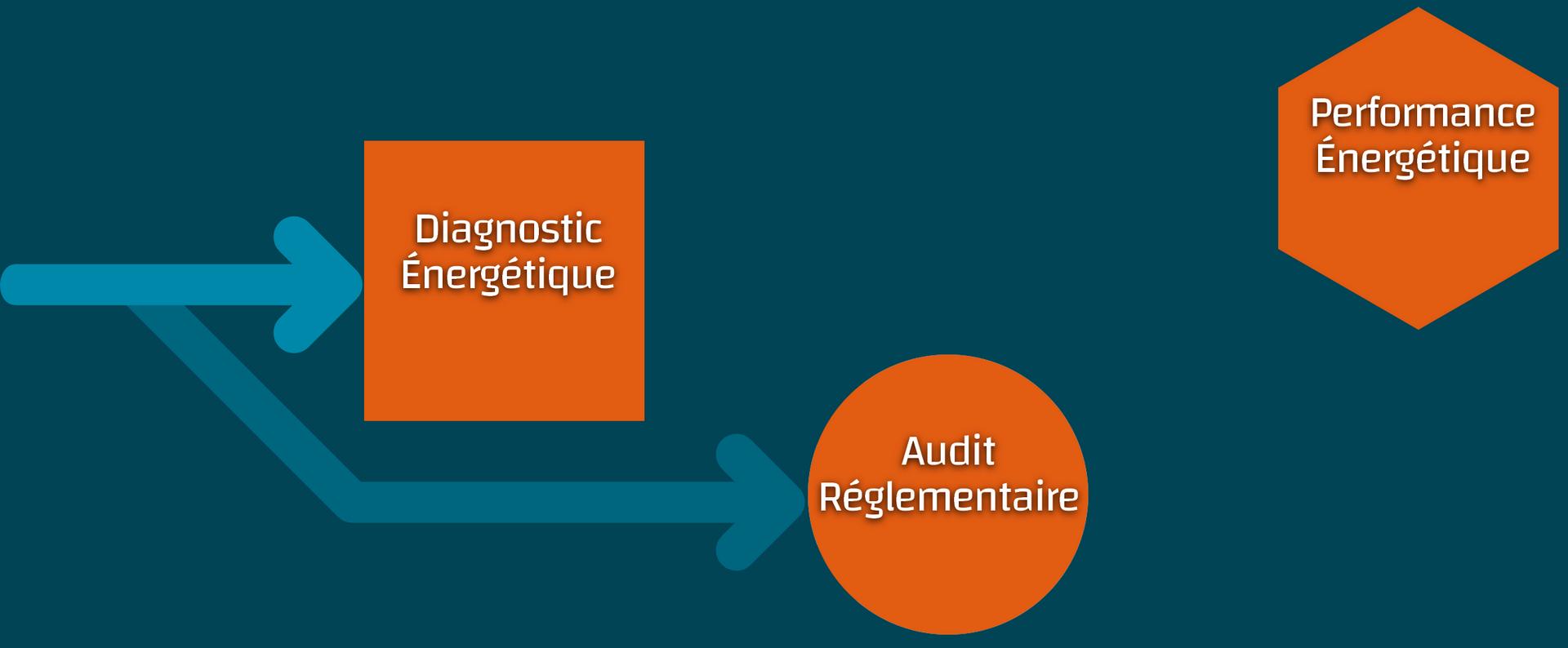 Artesial Diagnostic Énergétique Audit Réglementaire Performance Énergétique