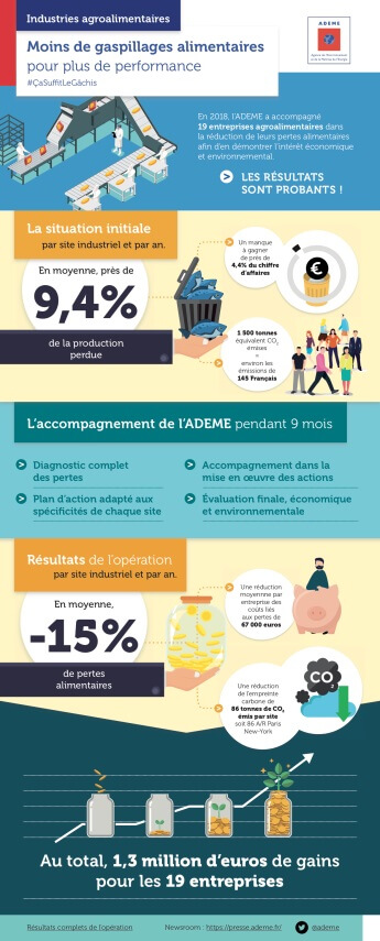 Statistiques Gaspillage Alimentaire Industrie Agro