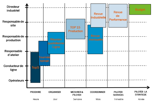 Schéma Nomenclature Revue Performance Industrielle