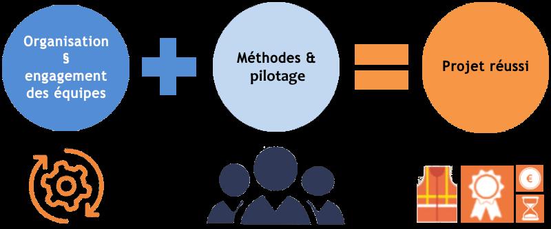 Organisation Equipe Méthodes Pilotage